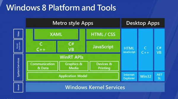 Windows 8 Platform and Tools